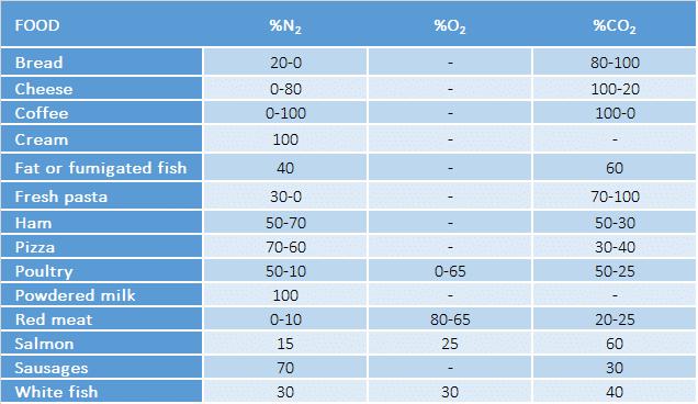 Nitrogen generators for food packaging - Tab.2